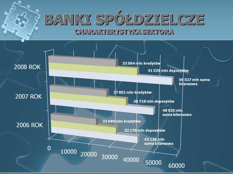 Zwiększenie funduszu restrukturyzacyjnego dla banków spółdzielczych m.