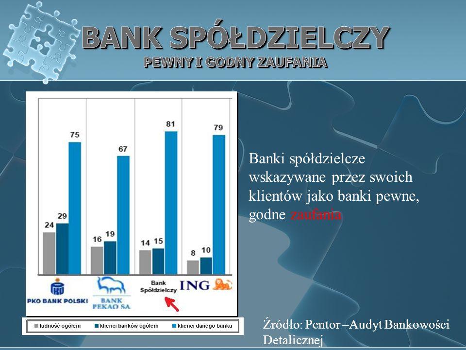 Banki spółdzielcze wskazywane przez swoich klientów jako banki pewne, godne zaufania Źródło: Pentor –Audyt Bankowości Detalicznej