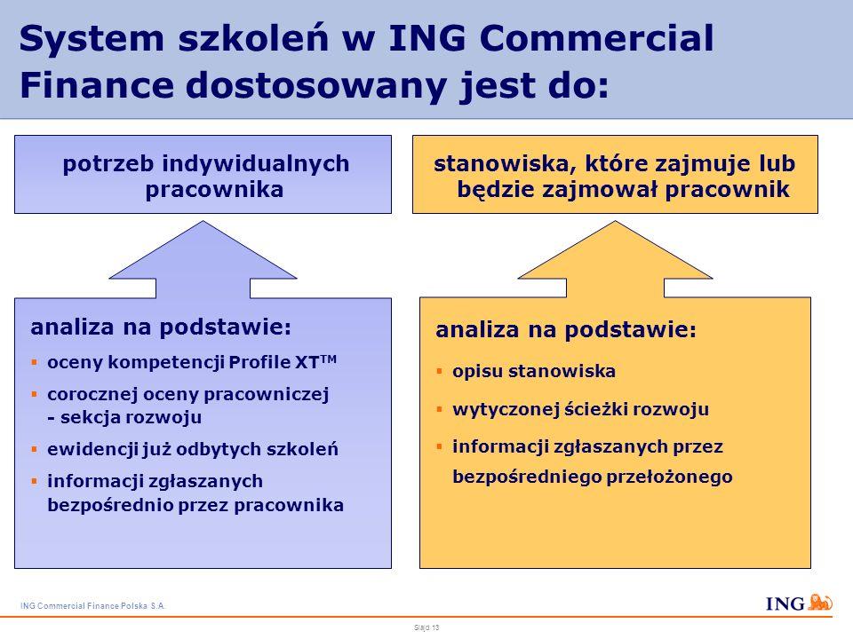 ING Commercial Finance Polska S.A. Slajd 12 Kluczowe kompetencje rozwijane na kilku poziomach nastawienie na współpracę – zaangażowanie w budowanie ze