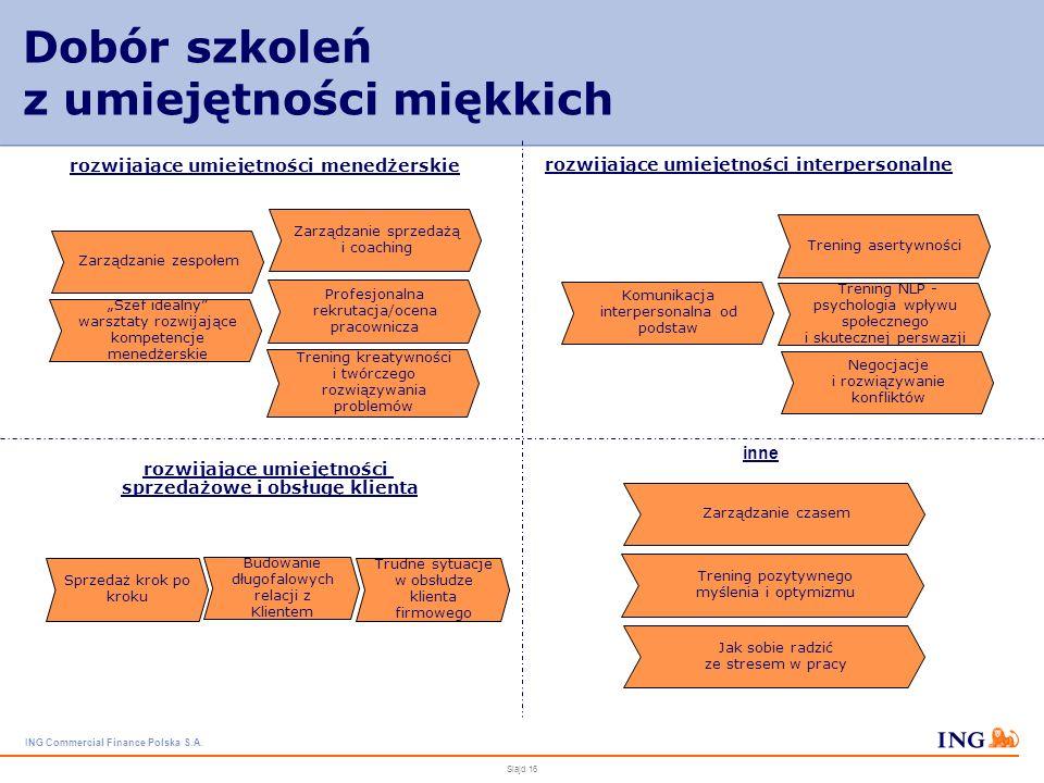 ING Commercial Finance Polska S.A. Slajd 15 Kierowanie pracowników na szkolenia otwarte 1.Przedstawienie propozycji szkolenia przez pracownika bezpośr