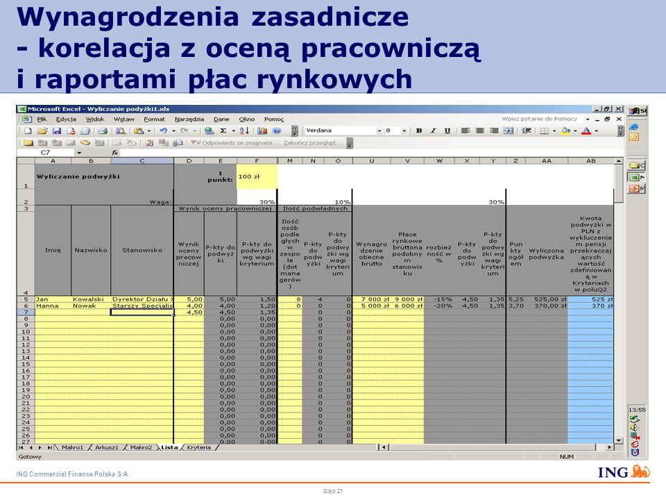 ING Commercial Finance Polska S.A. Slajd 20 Rekrutacja pracowników w organizacji rosnącej optymalizacja procesu rekrutacji - ogłoszenia na portalach i
