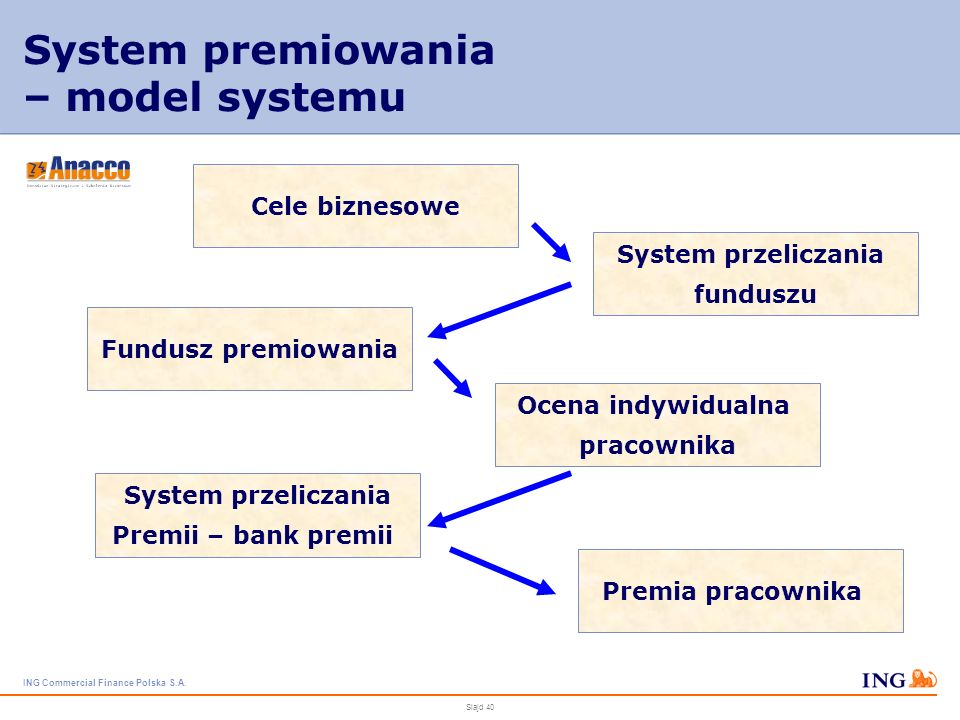 ING Commercial Finance Polska S.A. Slajd 39 System premiowania – założenia projektu system ściśle powiązany z realizacją celów biznesowych przełożenie