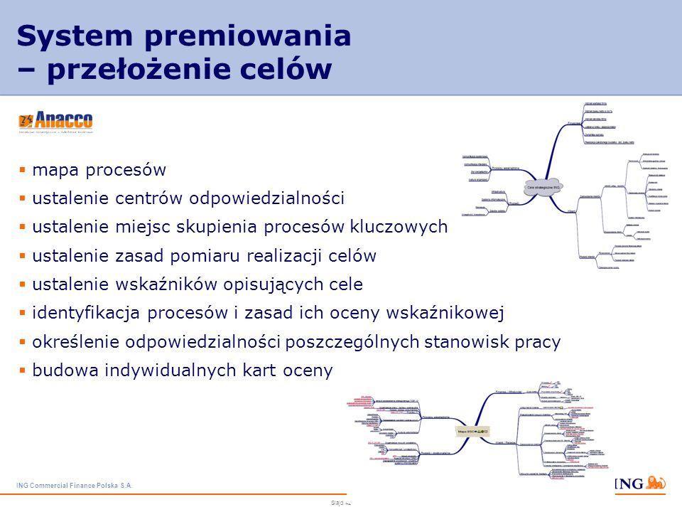 ING Commercial Finance Polska S.A. Slajd 41 System premiowania – poziom celów biznesowych fundusz premiowania o dynamicznym charakterze poziom realiza