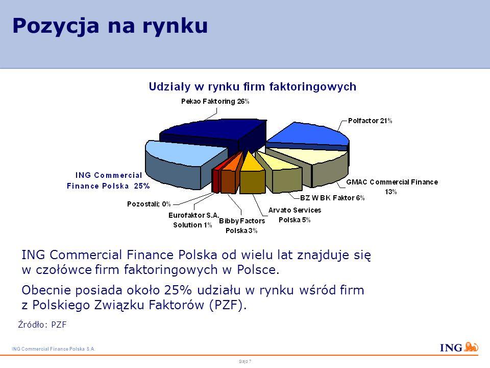 ING Commercial Finance Polska S.A. Slajd 6 Produkty ING Commercial Finance Polska S.A. ING Commercial Finance Polska S.A. oferuje pełen zakres produkt