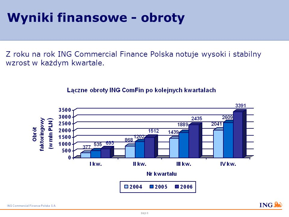 ING Commercial Finance Polska S.A. Slajd 7 Pozycja na rynku ING Commercial Finance Polska od wielu lat znajduje się w czołówce firm faktoringowych w P