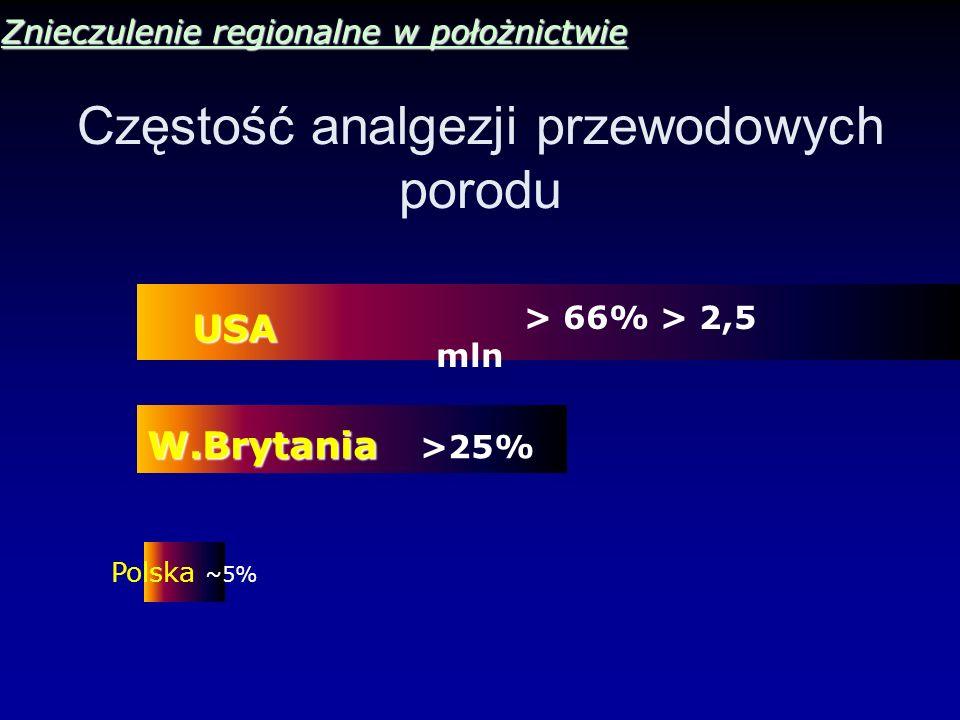 Znieczulenie regionalne w położnictwie Częstość analgezji przewodowych porodu USA > 66% > 2,5 mln W.Brytania W.Brytania >25% Polska ~5%
