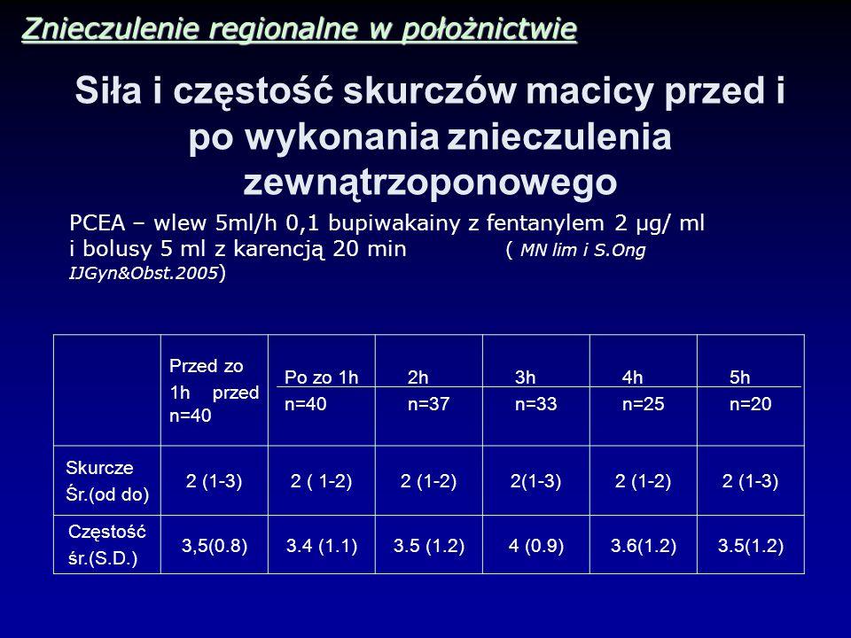 Siła i częstość skurczów macicy przed i po wykonania znieczulenia zewnątrzoponowego Przed zo 1h przed n=40 Po zo 1h n=40 2h n=37 3h n=33 4h n=25 5h n=