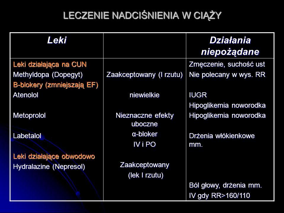 LECZENIE NADCIŚNIENIA W CIĄŻY Leki Działania niepożądane Leki działająca na CUN Methyldopa (Dopegyt) B-blokery (zmniejszają EF) AtenololMetoprololLabe