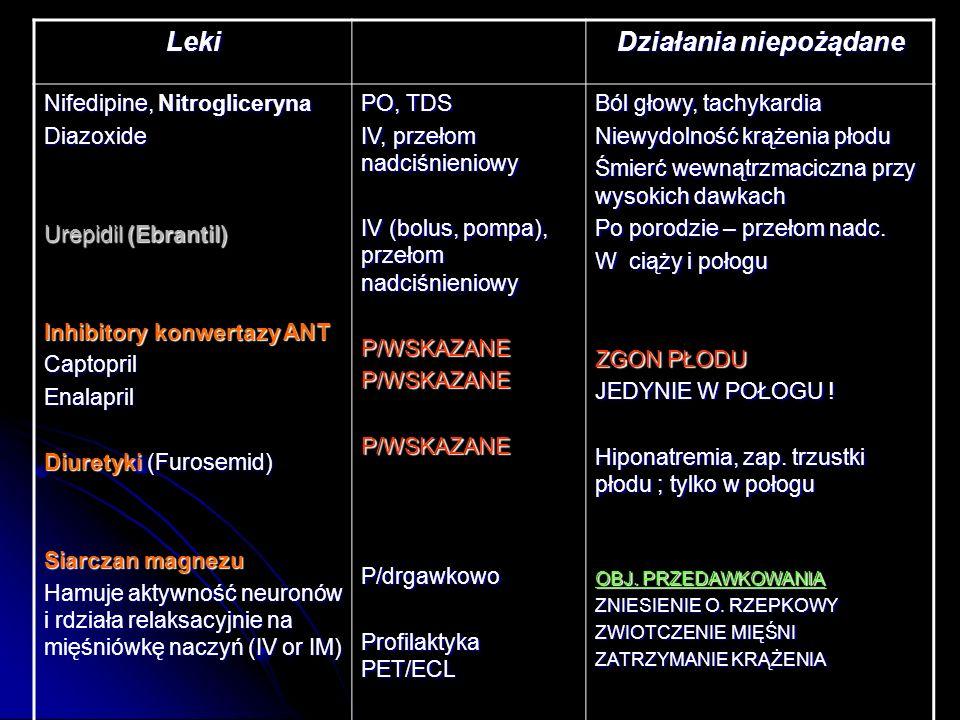 Leki Działania niepożądane Nifedipine, Nitrogliceryna Diazoxide Urepidil (Ebrantil) Inhibitory konwertazy ANT CaptoprilEnalapril Diuretyki (Furosemid)