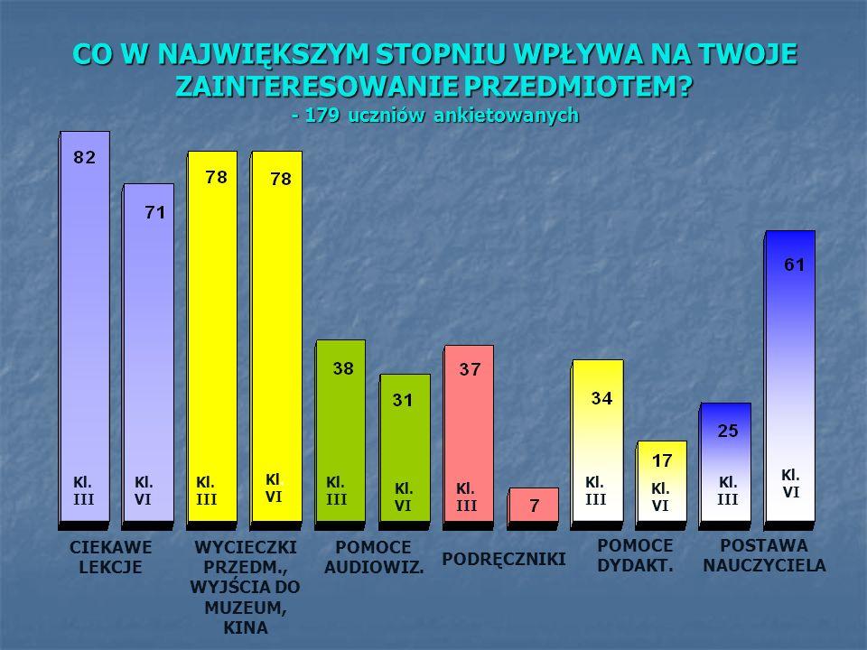CO W NAJWIĘKSZYM STOPNIU WPŁYWA NA TWOJE ZAINTERESOWANIE PRZEDMIOTEM? - 179 uczniów ankietowanych CIEKAWE LEKCJE WYCIECZKI PRZEDM., WYJŚCIA DO MUZEUM,