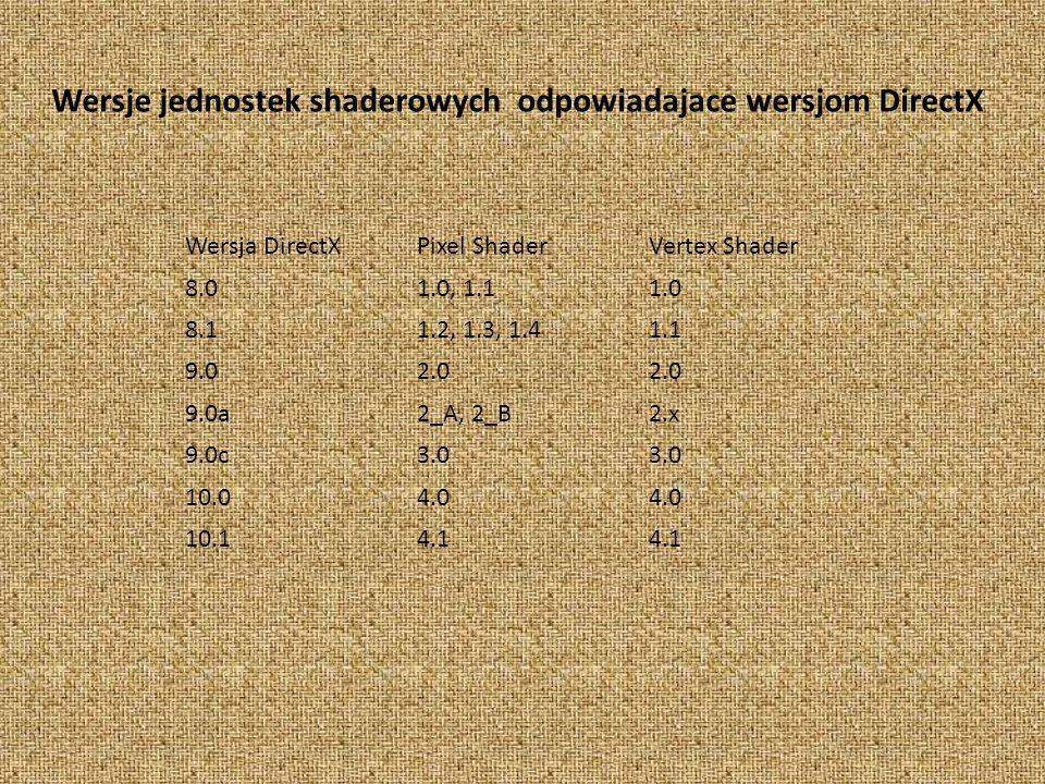 Wersja DirectXPixel ShaderVertex Shader 8.01.0, 1.11.0 8.11.2, 1.3, 1.41.1 9.02.0 9.0a2_A, 2_B2.x 9.0c3.0 10.04.0 10.14.1 Wersje jednostek shaderowych