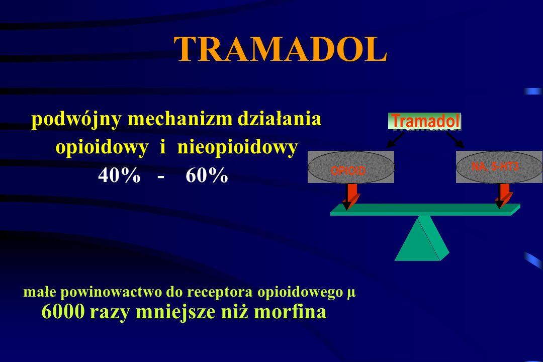 Tramadol Agonista receptorów opioidowych; działa również na zstępujące drogi bólu poprzez zahamowanie zwrotnego wychwytywania NA i 5HT w synapsach zst