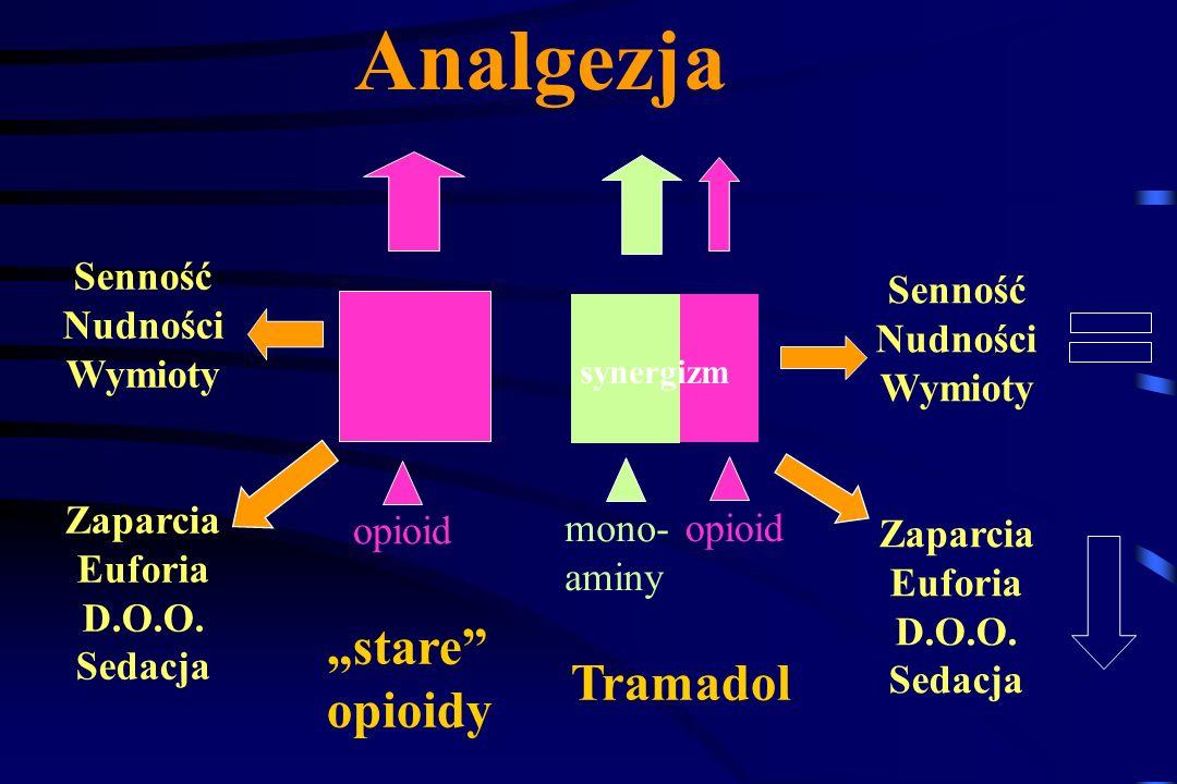 Tramadol Postaci: tabletki retard kapsułki krople czopki