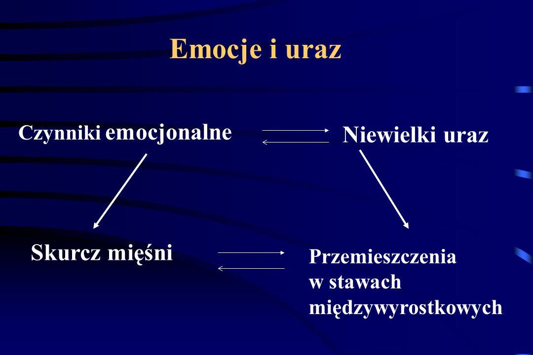 Źródła powstawania bólów kręgosłupa Skóra Tkanka podskórna Więzadła: nadkolcowe międzykolcowe żółte Opona twarda Okostna Pierścień włóknisty Korzeń ne