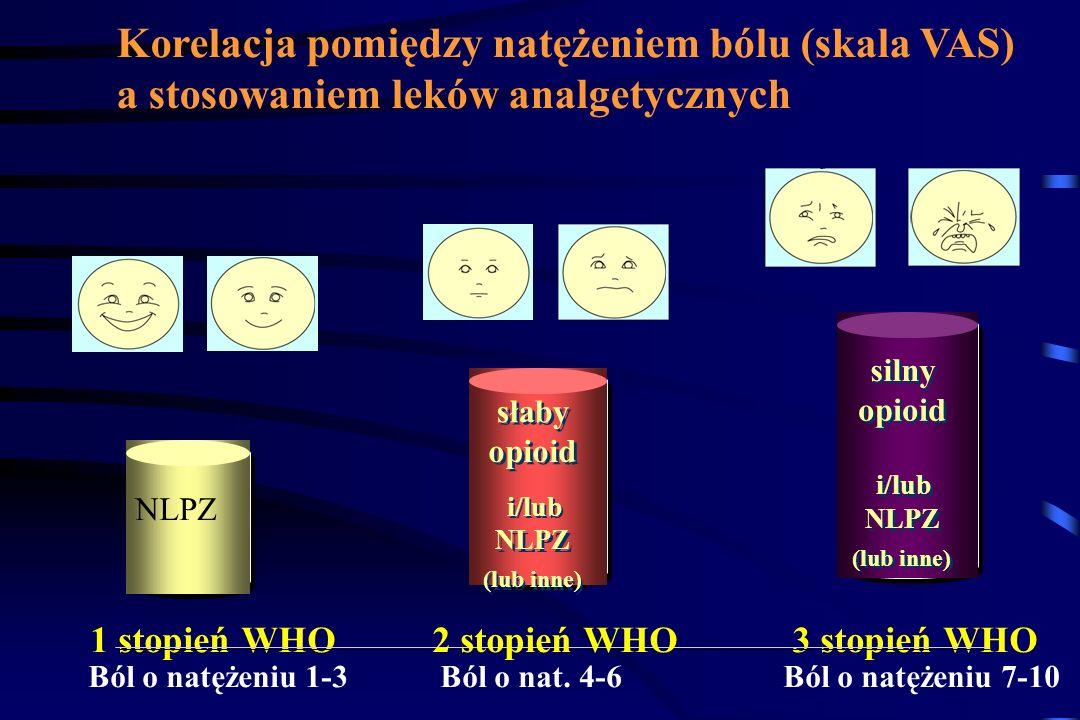 Drabina analgetyczna WHO NLPZParacetamol I stopień Nieopioidowe leki przeciwbólowe II stopień Słabe opioidy III stopień Silne opioidy + adjuwanty + ad