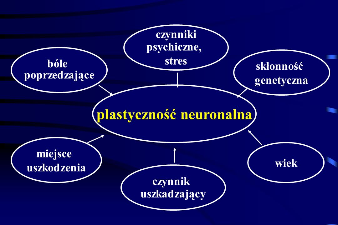 Ból neuropatyczny - ból zainicjowany lub spowodowany pierwotnym uszkodzeniem lub dysfunkcją układu nerwowego Ból neurogenny: tylko w zasięgu uszkodzon