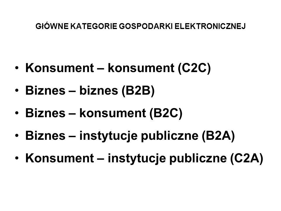 GłÓWNE KATEGORIE GOSPODARKI ELEKTRONICZNEJ Konsument – konsument (C2C) Biznes – biznes (B2B) Biznes – konsument (B2C) Biznes – instytucje publiczne (B