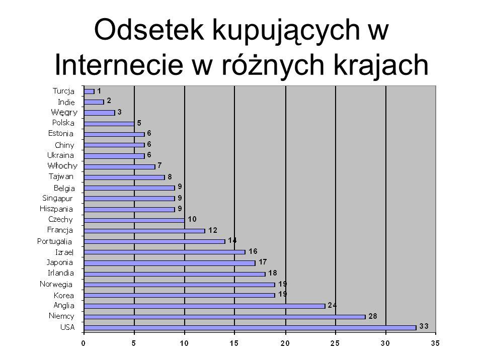 Odsetek kupujących w Internecie w różnych krajach