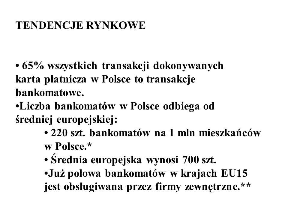 TENDENCJE RYNKOWE 65% wszystkich transakcji dokonywanych karta płatnicza w Polsce to transakcje bankomatowe. Liczba bankomatów w Polsce odbiega od śre