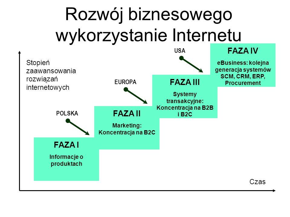 Rozwój biznesowego wykorzystanie Internetu Informacje o produktach FAZA I Marketing: Koncentracja na B2C FAZA II Systemy transakcyjne: Koncentracja na