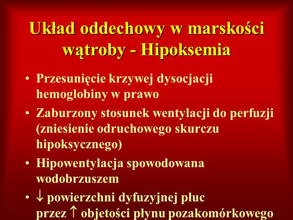 Układ oddechowy w marskości wątroby - Hipoksemia Przesunięcie krzywej dysocjacji hemoglobiny w prawo Zaburzony stosunek wentylacji do perfuzji (zniesi