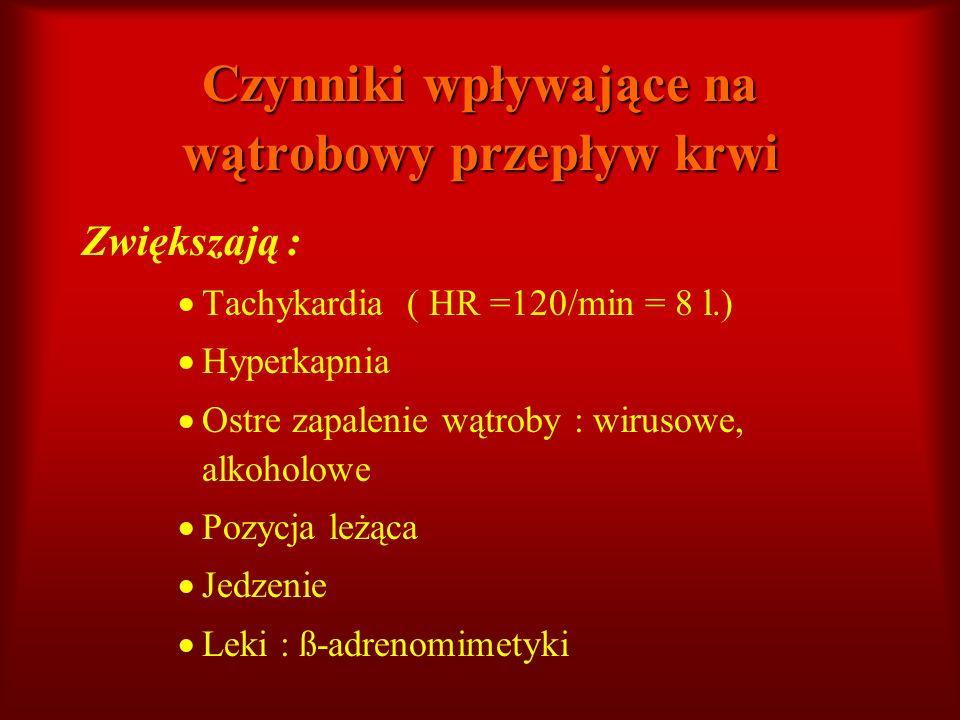 Czynniki wpływające na wątrobowy przepływ krwi Zwiększają : Tachykardia ( HR =120/min = 8 l.) Hyperkapnia Ostre zapalenie wątroby : wirusowe, alkoholo