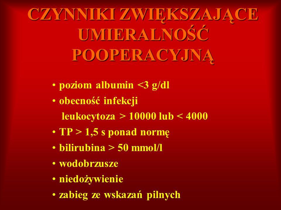 CZYNNIKI ZWIĘKSZAJĄCE UMIERALNOŚĆ POOPERACYJNĄ poziom albumin <3 g/dl obecność infekcji leukocytoza > 10000 lub < 4000 TP > 1,5 s ponad normę bilirubi