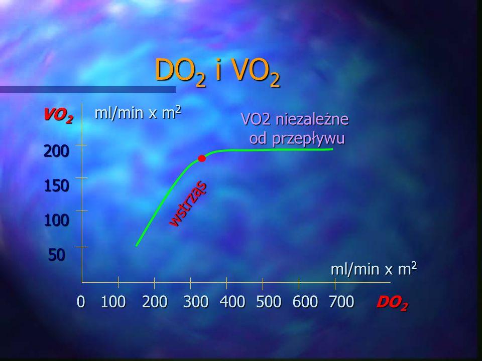 0 100 200 300 400 500 600 700 DO 2 VO 2 20015010050 DO 2 i VO 2 ml/min x m 2 VO2 niezależne od przepływu wstrząs