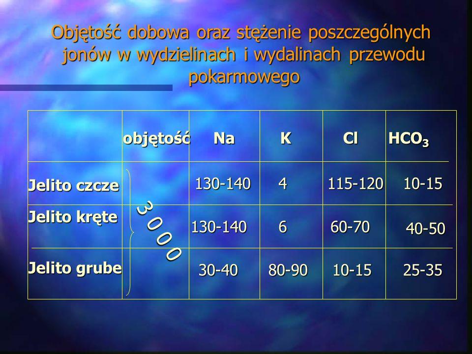 Objętość dobowa oraz stężenie poszczególnych jonów w wydzielinach i wydalinach przewodu jonów w wydzielinach i wydalinach przewodu pokarmowego pokarmo