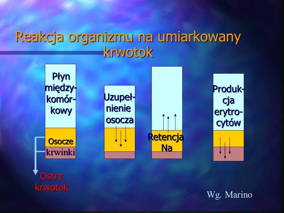 Reakcja organizmu na umiarkowany krwotok Produk-cjaerytro-cytów Uzupeł-nienieosocza RetencjaNa Osoczekrwinki Płynmiędzy-komór-kowy Ostrykrwotok Wg. Ma