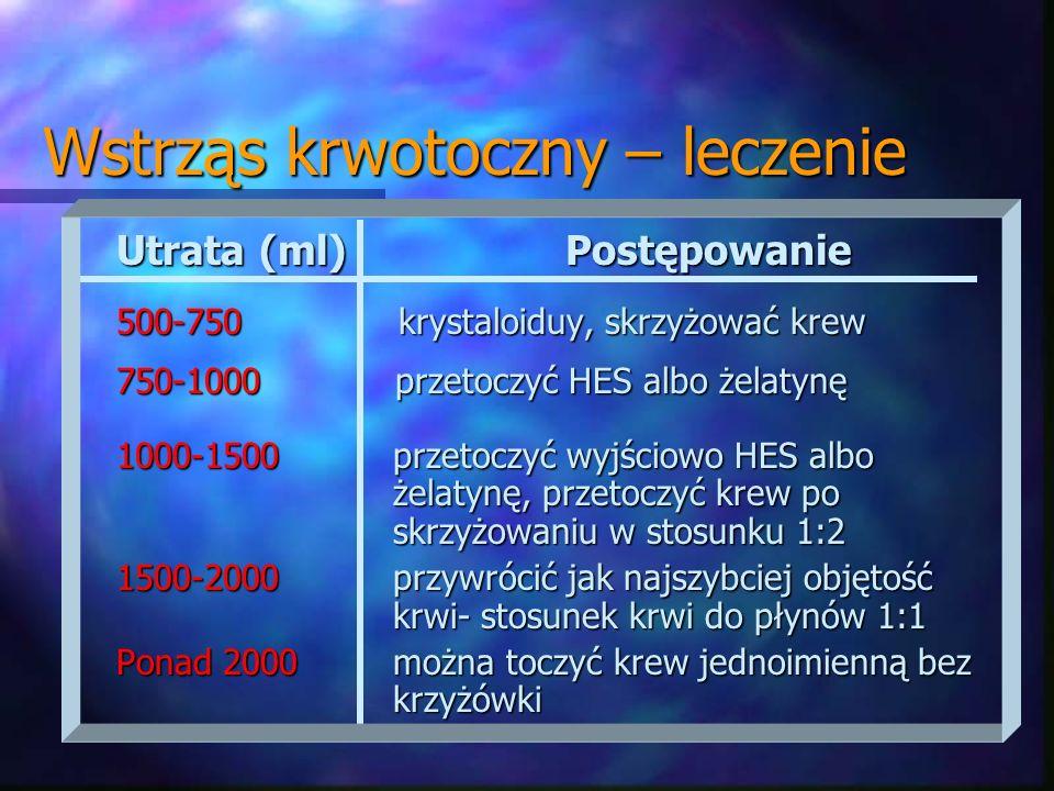 Wstrząs krwotoczny – leczenie Utrata (ml) Postępowanie 500-750 krystaloiduy, skrzyżować krew 750-1000 przetoczyć HES albo żelatynę 1000-1500 przetoczy