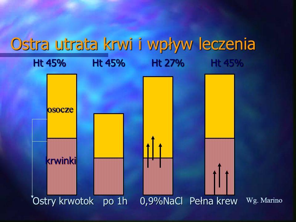 Ostra utrata krwi i wpływ leczenia Ostry krwotok po 1h 0,9%NaCl Pełna krew Ht 45%Ht 45%Ht 27%Ht 45% Wg. Marino krwinki osocze