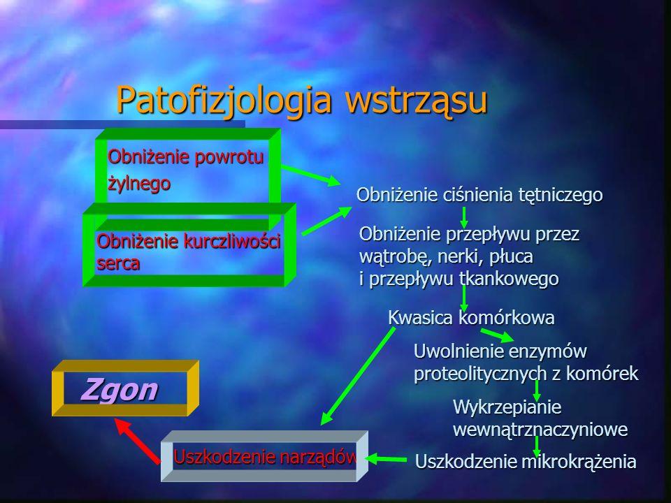Patofizjologia wstrząsu Obniżenie powrotu żylnego Obniżenie ciśnienia tętniczego Obniżenie przepływu przez wątrobę, nerki, płuca i przepływu tkankoweg