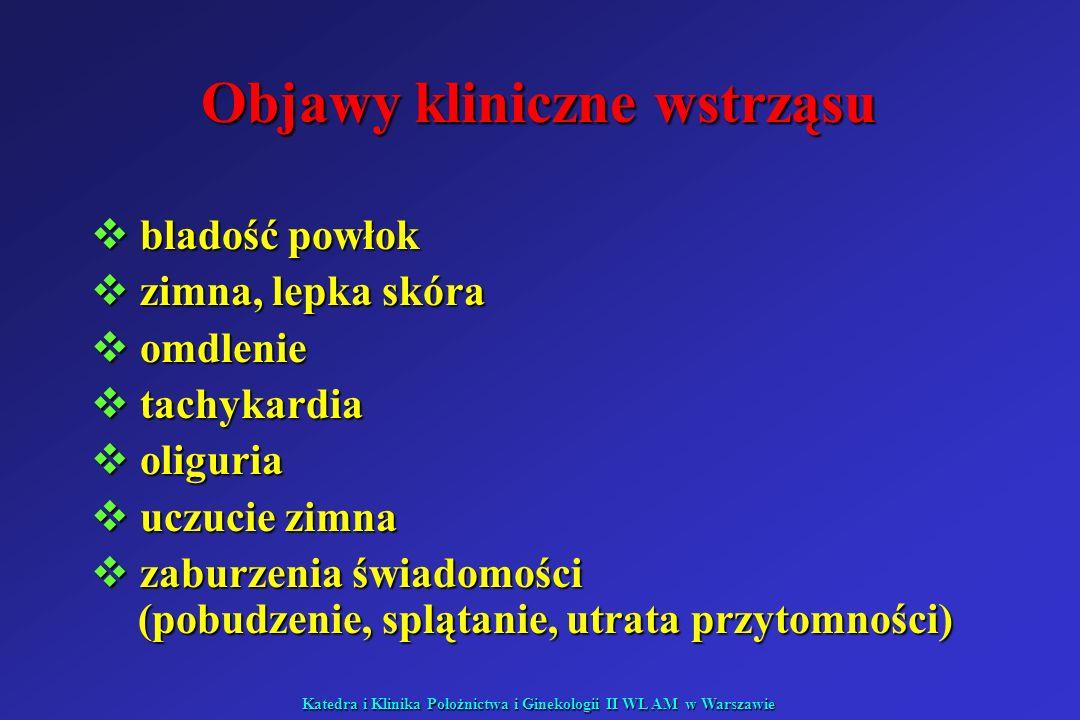 Katedra i Klinika Położnictwa i Ginekologii II WL AM w Warszawie Objawy kliniczne wstrząsu bladość powłok bladość powłok zimna, lepka skóra zimna, lep