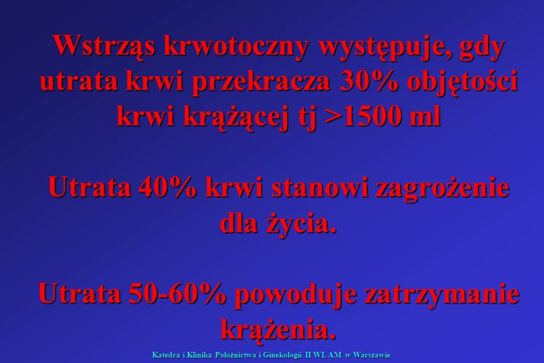 Katedra i Klinika Położnictwa i Ginekologii II WL AM w Warszawie Wstrząs krwotoczny występuje, gdy utrata krwi przekracza 30% objętości krwi krążącej