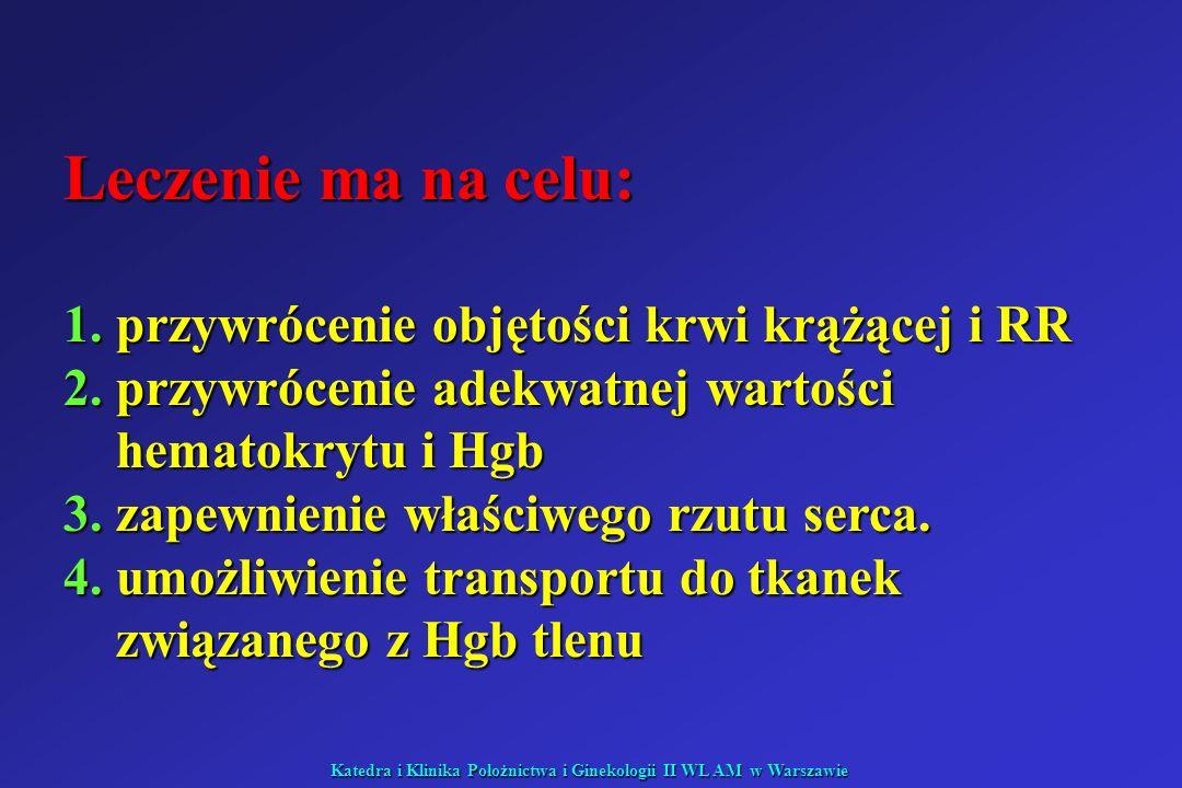 Katedra i Klinika Położnictwa i Ginekologii II WL AM w Warszawie Leczenie ma na celu: 1.przywrócenie objętości krwi krążącej i RR 2.przywrócenie adekw