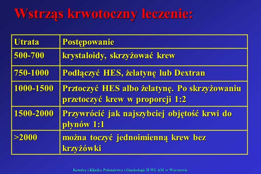 Katedra i Klinika Położnictwa i Ginekologii II WL AM w Warszawie Wstrząs krwotoczny leczenie: UtrataPostępowanie 500-700 krystaloidy, skrzyżować krew