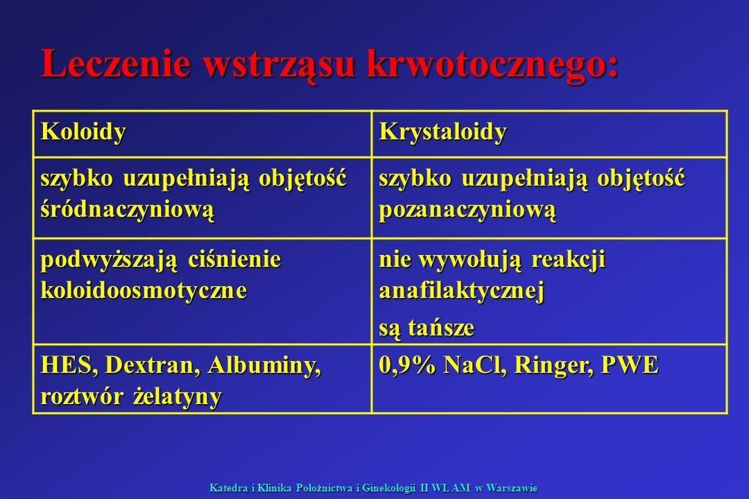 Katedra i Klinika Położnictwa i Ginekologii II WL AM w Warszawie Leczenie wstrząsu krwotocznego: KoloidyKrystaloidy szybko uzupełniają objętość śródna