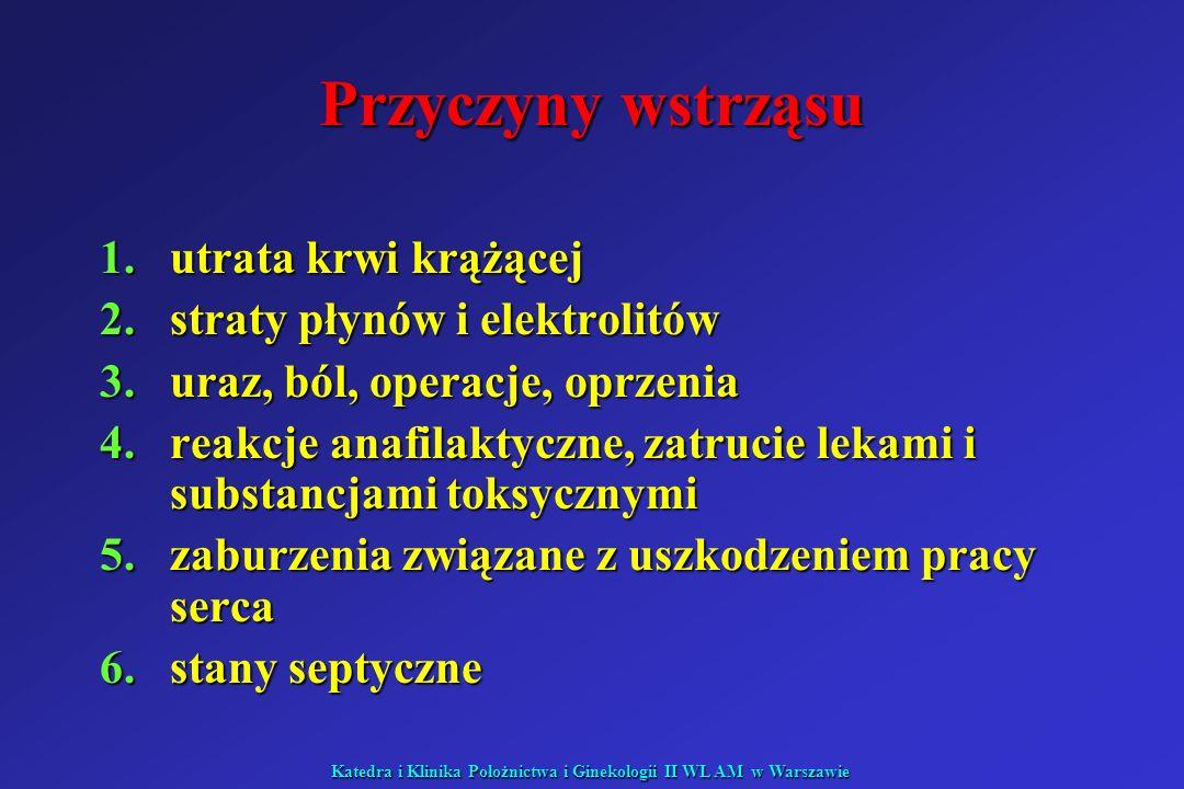 Katedra i Klinika Położnictwa i Ginekologii II WL AM w Warszawie Podział wstrząsu zależnie od przyczyny: I.Wstrząs oligowolemiczny a)krwotok b)utrata płynów ustrojowych II.Wstrząs dystrybucyjny a)septyczny b)anafilaktytczny c)neurogenny