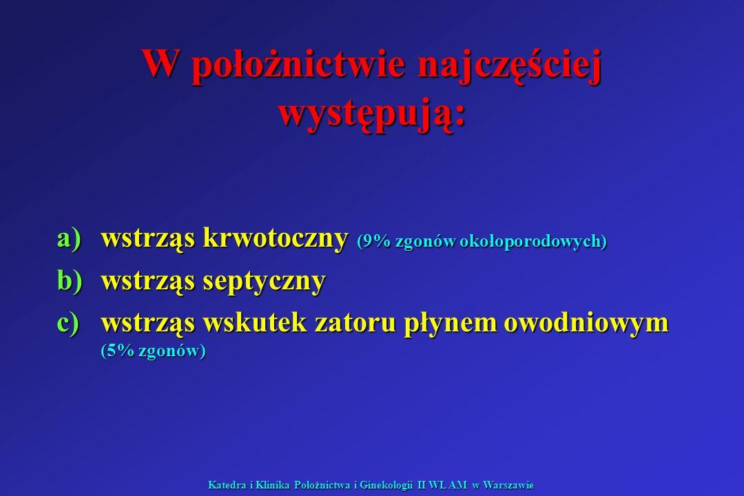 Katedra i Klinika Położnictwa i Ginekologii II WL AM w Warszawie Wstrząs krwotoczny - przyczyny a)łożysko przodujące b)przedwczesne odklejenie się łożyska prawidłowo usadowionego c)ciąża ektopowa d)pęknięcie macicy e)pęknięcie szyjki macicy f)pęknięcie pochwy i sklepień g)poporodowa atonia macicy h)wynicowanie macicy i)pęknięcie żylaków pochwy