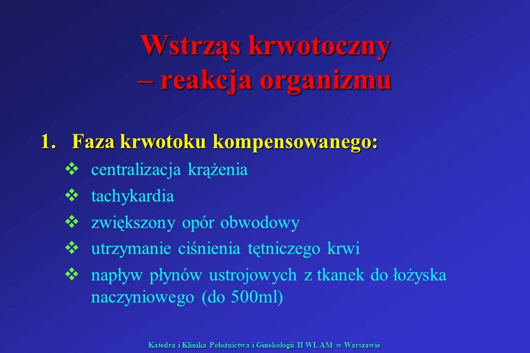 Katedra i Klinika Położnictwa i Ginekologii II WL AM w Warszawie Wstrząs septyczny: I faza hiperdynamiczna kliniczne potwierdzenie źródła zakażenia kliniczne potwierdzenie źródła zakażenia skóra różowa, ciepła, sucha skóra różowa, ciepła, sucha RR skurczowe prawidłowe lub RR skurczowe prawidłowe lub RR rozkurczowe < 55 mmHg RR rozkurczowe < 55 mmHg rozszerzone łożysko naczyniowe rozszerzone łożysko naczyniowe opór obwodowy opór obwodowy objętości minutowej serca objętości minutowej serca zasadowica oddechowa zasadowica oddechowa