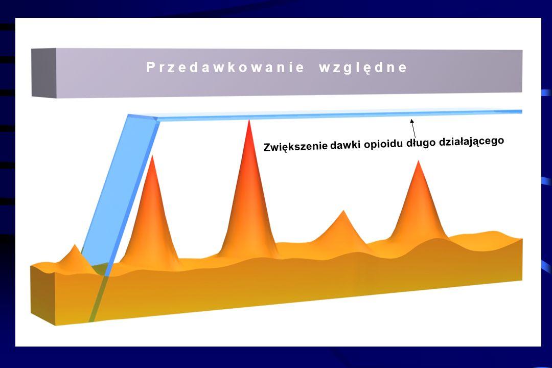Bóle przebijające P r z e d a w k o w a n i e w z g l ę d n e Opioid długo działający Napadowy charakter Szybki czas nasilania (kilka minut) Krótki cz