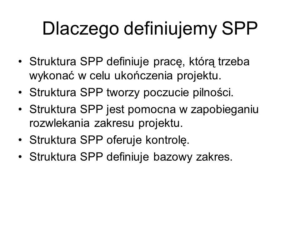 Dlaczego definiujemy SPP Struktura SPP definiuje pracę, którą trzeba wykonać w celu ukończenia projektu. Struktura SPP tworzy poczucie pilności. Struk