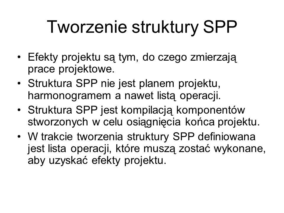 Tworzenie struktury SPP Efekty projektu są tym, do czego zmierzają prace projektowe. Struktura SPP nie jest planem projektu, harmonogramem a nawet lis