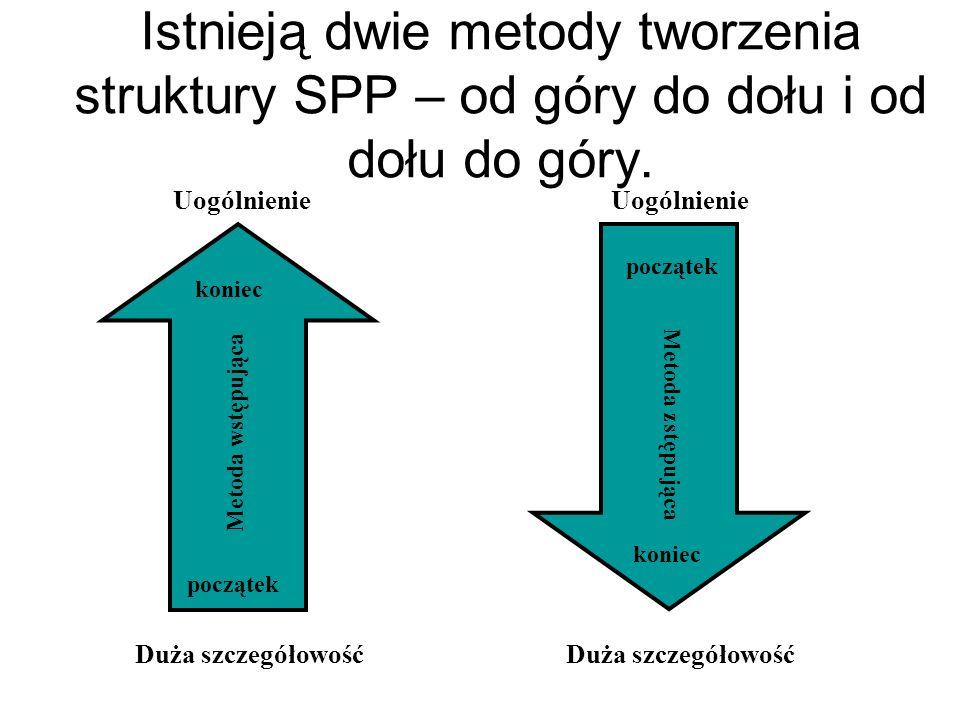 Istnieją dwie metody tworzenia struktury SPP – od góry do dołu i od dołu do góry. Duża szczegółowość Uogólnienie Metoda wstępująca początek koniec Met