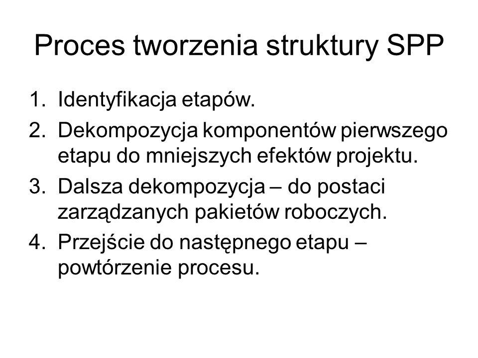 Proces tworzenia struktury SPP 1.Identyfikacja etapów. 2.Dekompozycja komponentów pierwszego etapu do mniejszych efektów projektu. 3.Dalsza dekompozyc