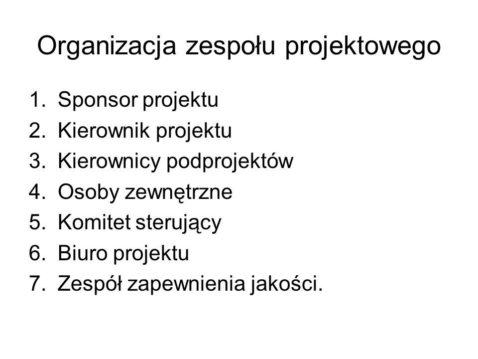 Organizacja zespołu projektowego 1.Sponsor projektu 2.Kierownik projektu 3.Kierownicy podprojektów 4.Osoby zewnętrzne 5.Komitet sterujący 6.Biuro proj