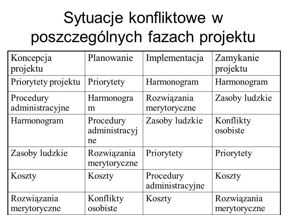Sytuacje konfliktowe w poszczególnych fazach projektu Koncepcja projektu PlanowanieImplementacjaZamykanie projektu Priorytety projektuPriorytetyHarmon
