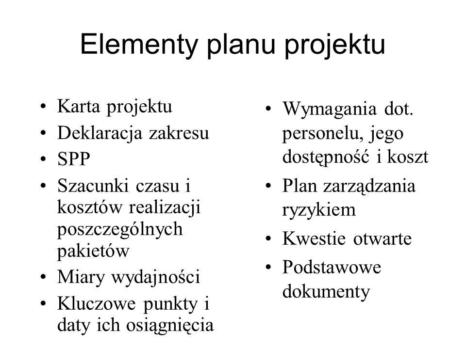 Elementy planu projektu Karta projektu Deklaracja zakresu SPP Szacunki czasu i kosztów realizacji poszczególnych pakietów Miary wydajności Kluczowe pu