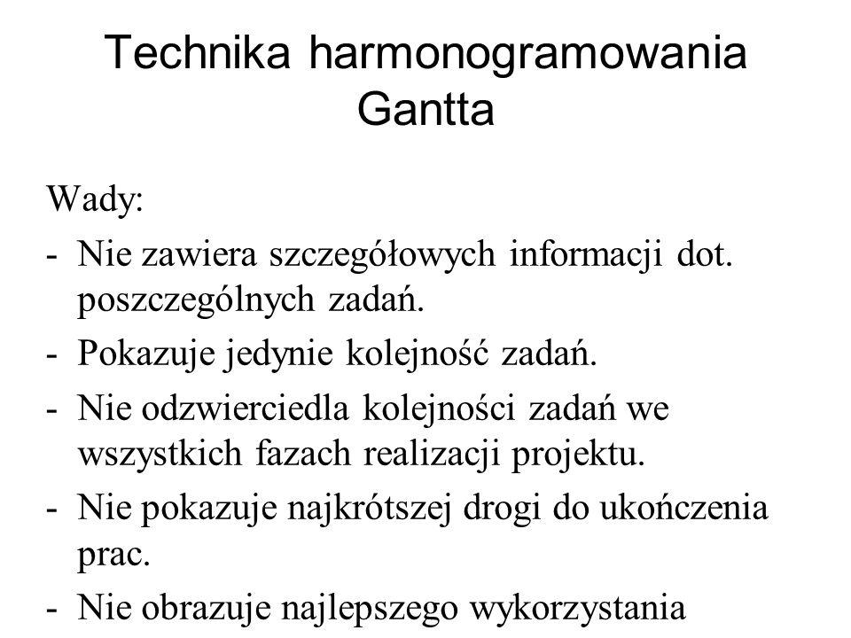 Technika harmonogramowania Gantta Wady: -Nie zawiera szczegółowych informacji dot. poszczególnych zadań. -Pokazuje jedynie kolejność zadań. -Nie odzwi